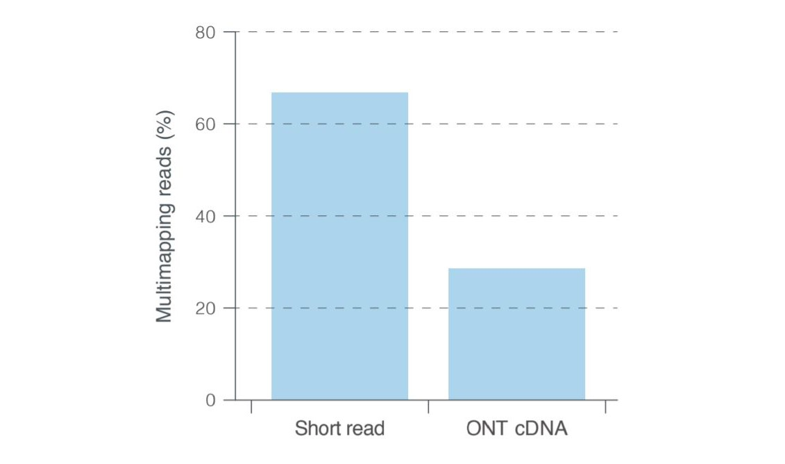 Comparing multimapping rates for short read and Oxford Nanopore cDNA sequencing.