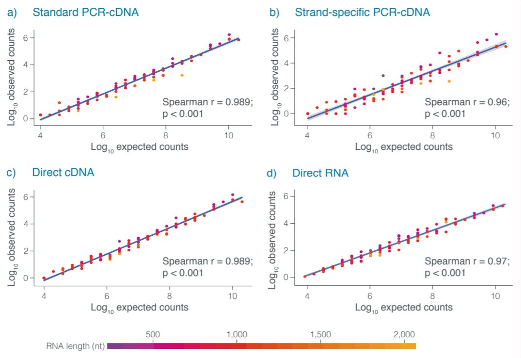 Observed vs expected abundance graphs RNA spike-in sequenced with PCR-cDNA